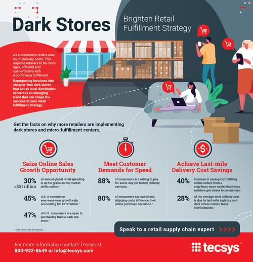 Dark Stores Infographic